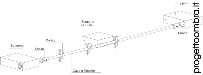 BINARIO TECNICO PER TENDE INTERNE 0258315644