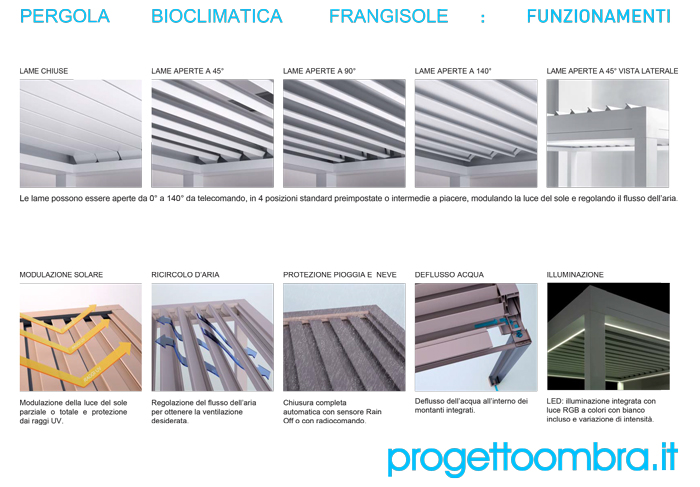 FUNZIONAMENTI PERGOLA BIOCLIMATICA BRISESOLEIL 0258315644